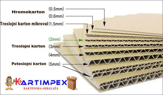 Vrste Kartona U Izradi Kartonske Kutije